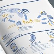 Silke Jaspers, Infoillustration für FAO zum Thema Finanzielle Inklusion